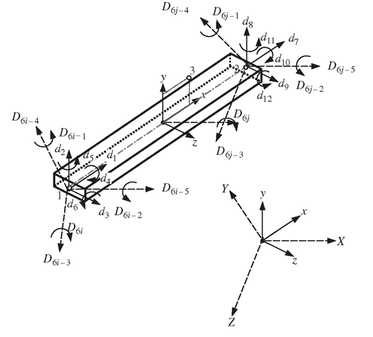 Coordinate transformation for a frame element in space.