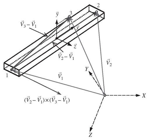 Vectors for defining the location and three-dimensional orientation of the frame element in space.