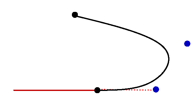 Fitting a cubic curve to a line without sharp bends