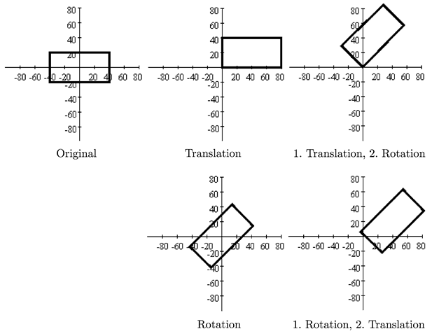 Differing results on changing the order for the application of a translation and a rotation