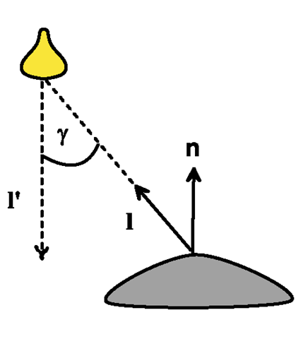 The Warn model for a spotlight