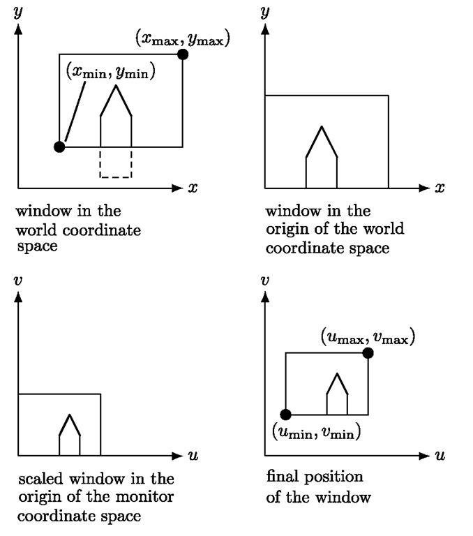 From world to window coordinates