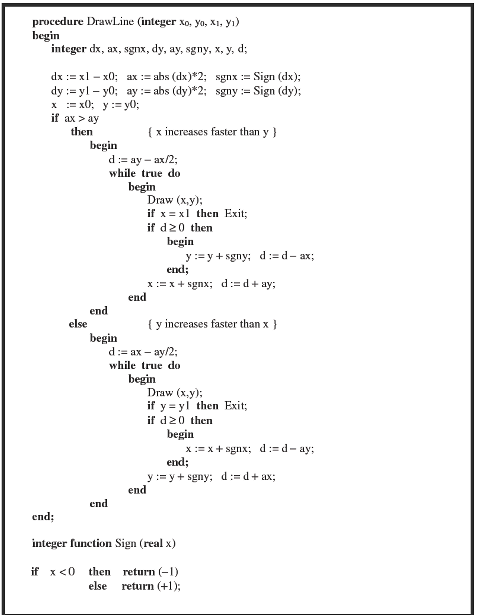 Bresenham Line Drawing Algorithm For Positive Slope : Raster algorithms basic computer graphics part