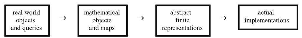 The geometric modeling representation pipeline.