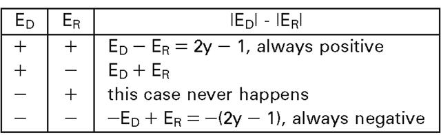 Raster Line Drawing Algorithm : Raster algorithms basic computer graphics part