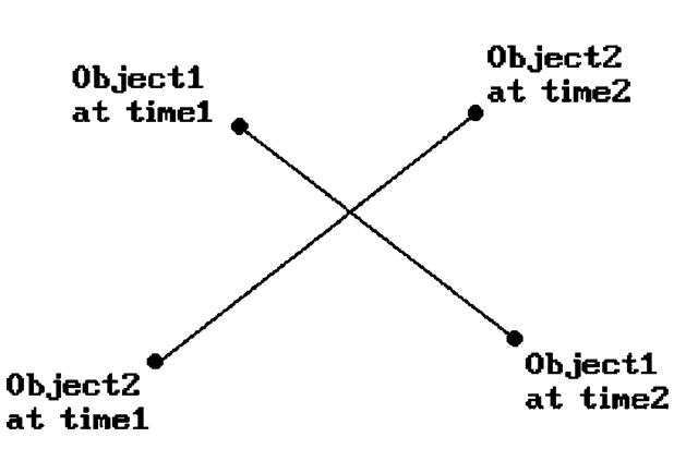 A collision-detection problem.