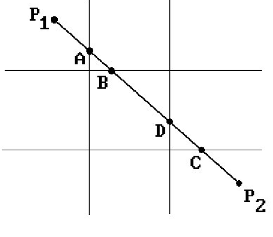 Cohen-Sutherland line-clipping example.