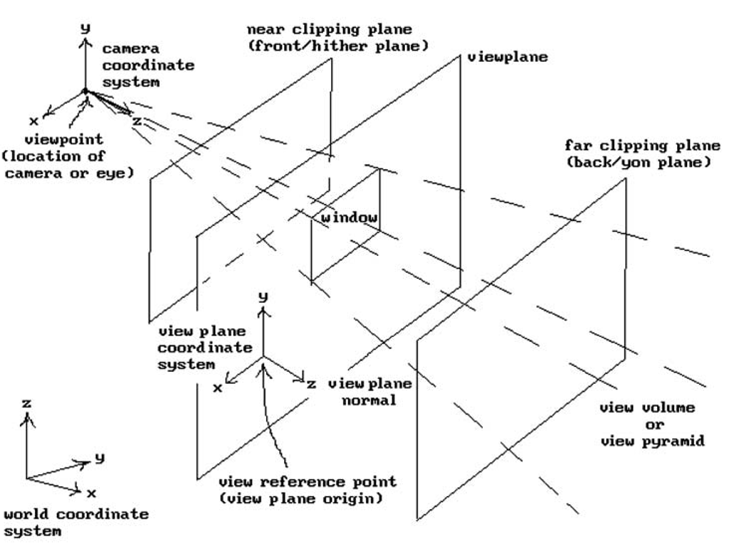 3d graphics coordinate systems and terminology.
