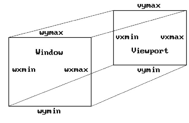 The window and viewport rectangles.