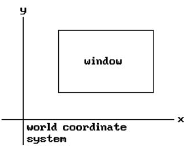 2d graphics coordinate system and window.