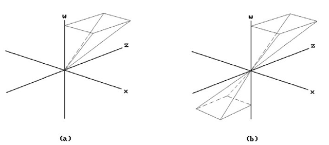 Single- and double-clip pyramid.