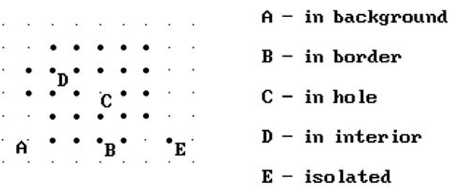 Examples of discrete concepts.