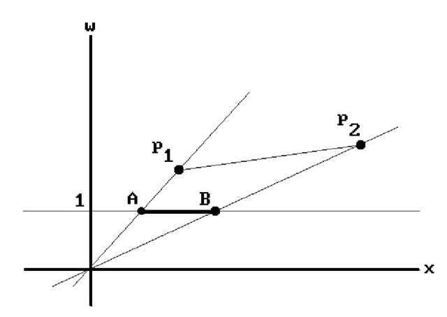 The w = 1 plane in R4.