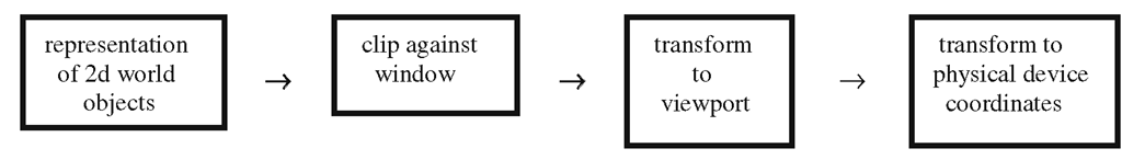 The basic 2d graphics pipeline.