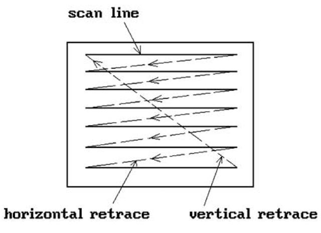 The raster scan CRT.