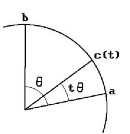 Interpolating between two quaternions.