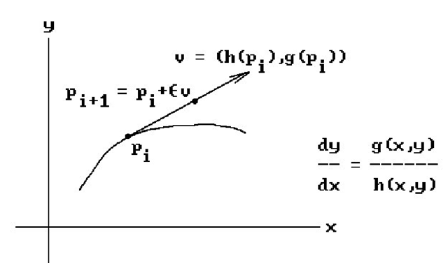 Generating an integral curve approximation.