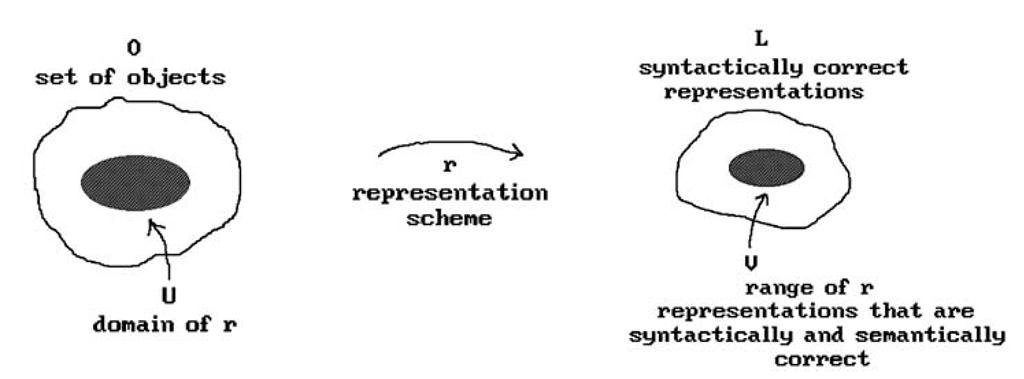 Representation scheme.