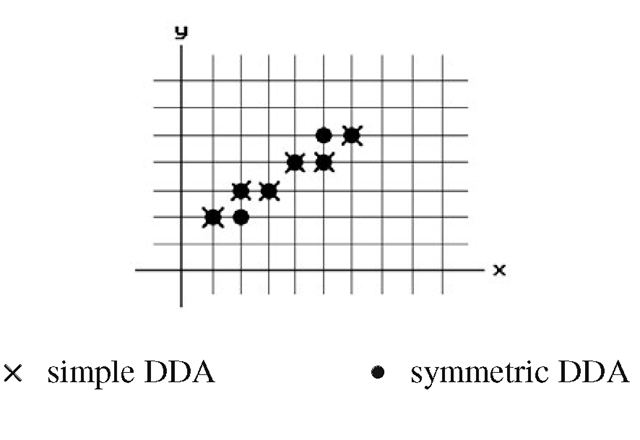Simple and symmetric DDA generated lines.