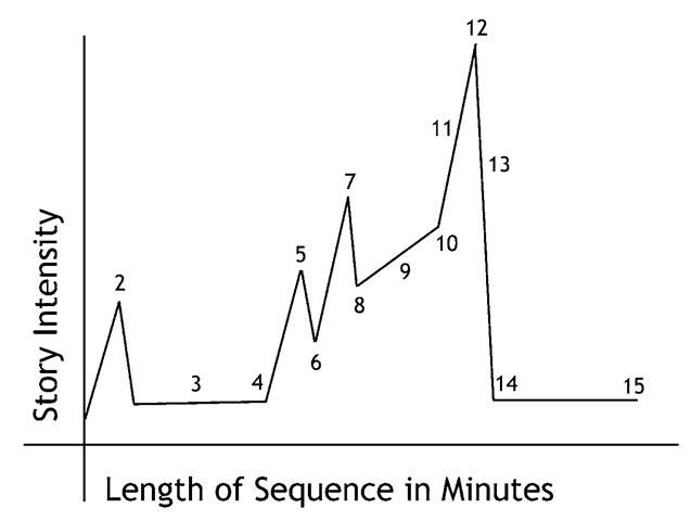 Block's intensity chart.