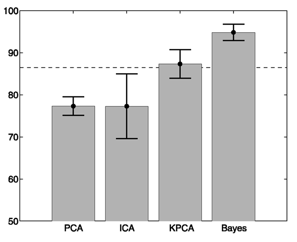 Recognition performance of PCA, ICA, and KPCA manifolds versus Bayesian (MAP) similarity matching with a k = 20 dimensional subspace. Dashed line indicates the performance of nearest-neighbor matching with the full-dimensional image vectors