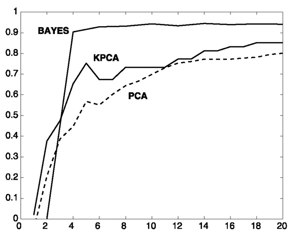 Recognition accuracy R(k) of PCA, KPCA, and Bayesian similarity with increasing dimensionality k of the principal subspace. ICA results, not shown, are similar to those of PCA