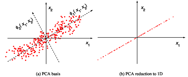 The concept of PCA/KLT. a Solid lines, the original basis; dashed lines, the KLT basis. The dots are selected at regularly spaced locations on a straight line rotated at 30° and then perturbed by isotropic 2D Gaussian noise. b The projection (1D reconstruction) of the data using only the first principal component matrix of the data