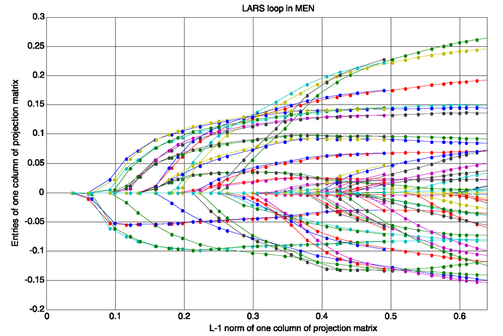Entries of one column of projection matrix vs. its L1 norm in one LARS loop of MEN