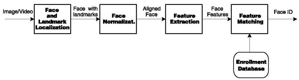 Depiction of face recognition processing flow