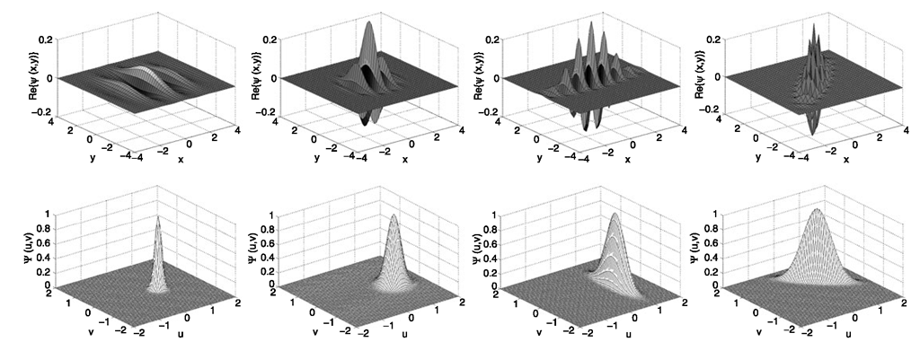 2D Gabor filter functions with different values of the parameters /, θ, γ, and η in the space (top) and frequency domains (bottom). Left: (/ = 0.5, θ = 0ο,γ = 1.0, η = 1.0); middle-left: (/ = 1.0, Θ = 0°, γ = 1.0, η = 1.0); middle-right: (/ = 1.0, θ=0ο,γ= 2.0, η = 0.5); right: (/ = 1.0, θ = 45°, γ = 2.0, η =0.5)
