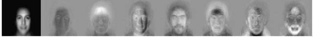 Eigenfaces: the average face on the left, followed by seven top eigenfaces.