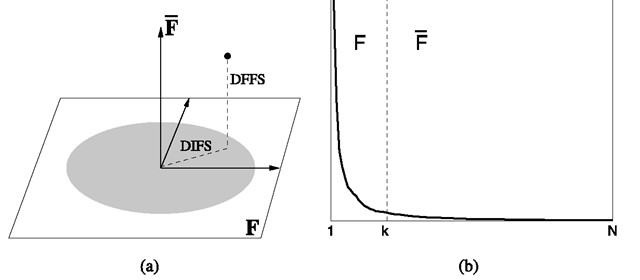 a Decomposition of Rn into the principal subspace F and its orthogonal complement F for a Gaussian density. b Typical eigenvalue spectrum and its division into the two orthogonal subspaces
