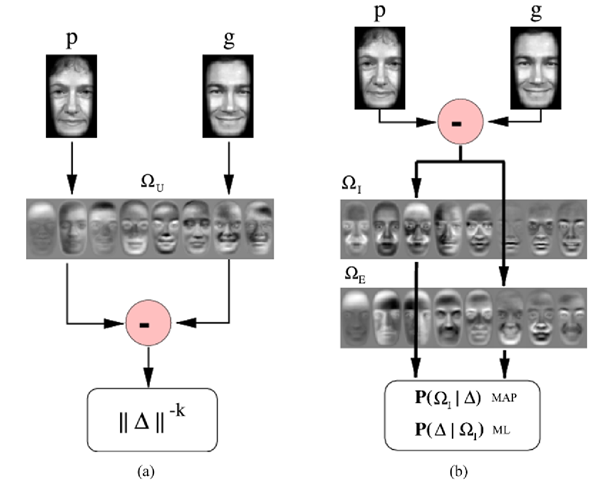 Signal flow diagrams for computing the similarity g between two images. a Original eigenfaces. b Bayesian similarity. The difference image is projected through both sets of (intra/extra) eigenfaces to obtain the two likelihoods