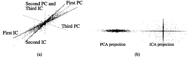 ICA vs. PCA decomposition of a 3D data set. a The bases of PCA (orthogonal) and ICA (nonorthogonal). b Left: the projection of the data onto the top two principal components (PCA). Right: the projection onto the top two independent components (ICA).
