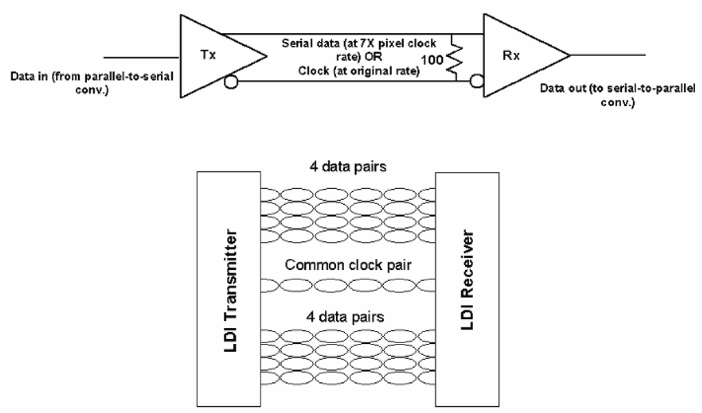 """The Low-Voltage Differential Signalling (LVDS) system. LVDS in its basic form essentially serializes and distributes incoming data among four differential pairs, along with a clock signal transmitted on a similar pair. The """"OpenLDI"""" version of this interface (bottom) adds four additional data pairs (which share the original clock pair) for additional data capacity."""