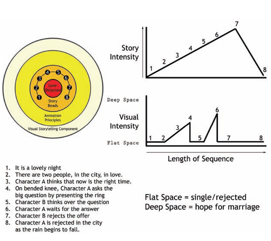 Our story's intensity chart with visual storytelling components and bull's-eye with storybeads and central emotion.