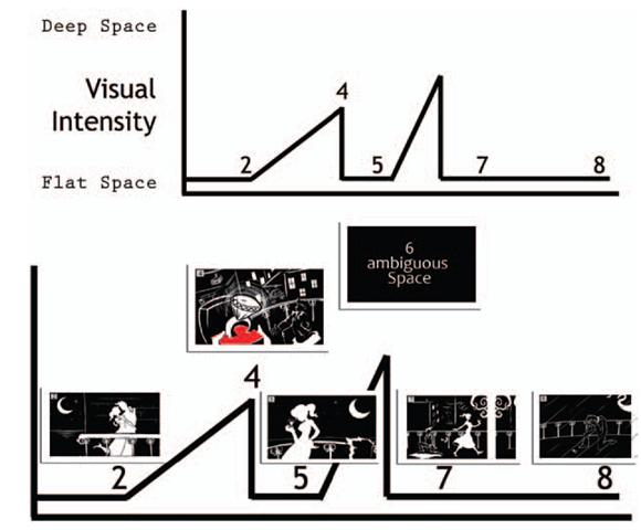 Visual storytelling component chart.