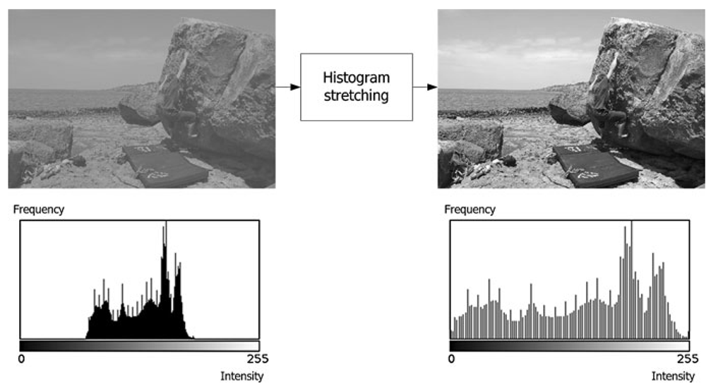 An example of histogram stretching