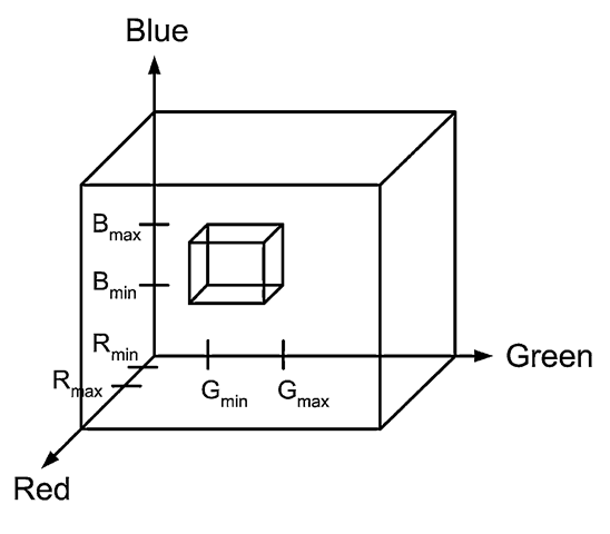 The box is defined by the threshold values. The box indicates the region within the RGB color cube where object pixels lie