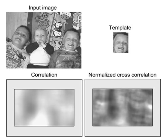Neighborhood processing introduction to video and image for Template matching in image processing