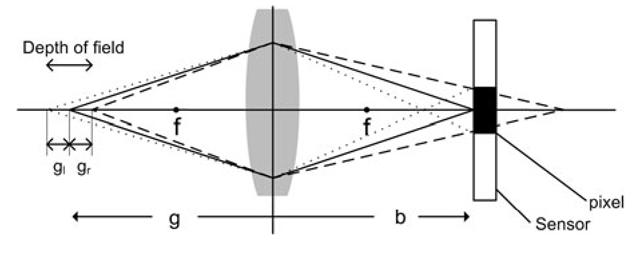 Depth-of-field. The solid lines illustrate two light rays from an object (a point) on the optical axis and their paths through the lens and to the sensor where they intersect within the same pixel (illustrated as a black rectangle). The dashed and dotted lines illustrate light rays from two other objects (points) on the optical axis. These objects are characterized by being the most extreme locations where the light rays still enter the same pixel