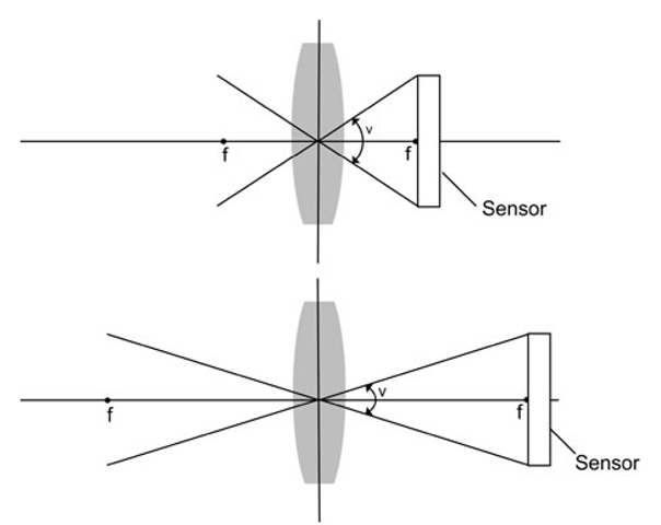 The field-of-view of two cameras with different focal lengths. The field-of-view is an angle, V, which represents the part of the world observable to the camera. As the focal length increases so does the distance from the lens to the sensor. This in turn results in a smaller field-of-view. Note that both a horizontal field-of-view and a vertical field-of-view exist. If the sensor has equal height and width these two fields-of-view are the same, otherwise they are different