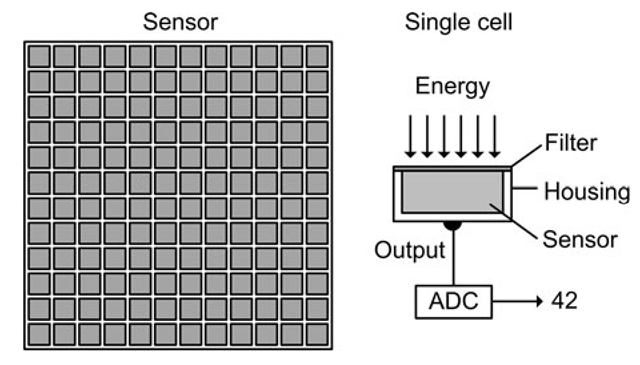 The sensor consists of an array of interconnected cells. Each cell consists of a housing which holds a filter, a sensor and an output. The filter controls which type of energy is allowed to enter the sensor. The sensor measures the amount of energy as a voltage, which is converted into a digital number through an analog-to-digital converter (ADC)