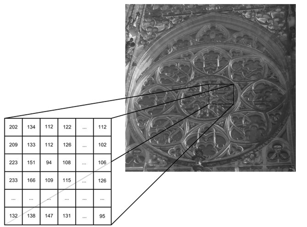 A gray-scale image and part of the image described as a 2D array, where the cells represent pixels and the value in a cell represents the intensity of that pixel