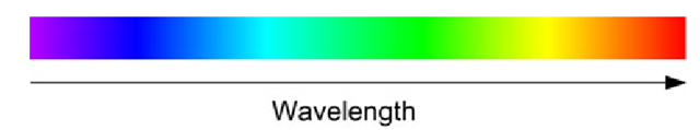 The relationship between colors and wavelengths