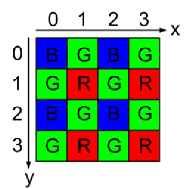 The Bayer pattern used for capturing a color image on a single image sensor. R = red, G = green, and B = blue