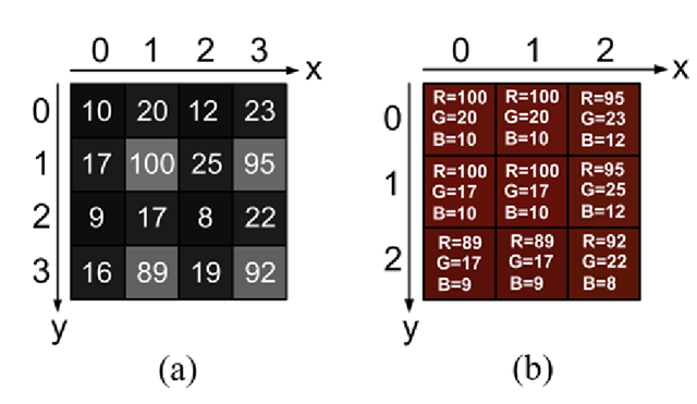 (a) Numbers measured by the sensor. (b) Estimated RGB image using Eq. 3.2