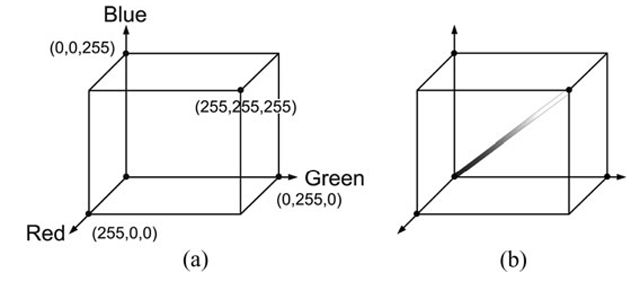 (a) The RGB color cube. (b) The gray-vector in the RGB color cube