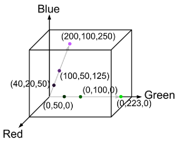 The RGB color cube. Each dot corresponds to a particular pixel value. Multiple dots on the same line all have the same color, but different levels of illumination