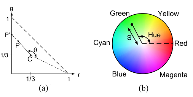 (a) The definition of hue and saturation. (b) The hue-saturation representation. The color of a pixel (indicated by a dot) is represented by a hue value and a saturation value (denoted S in the figure). The figure also indicates the location of some of the pure colors